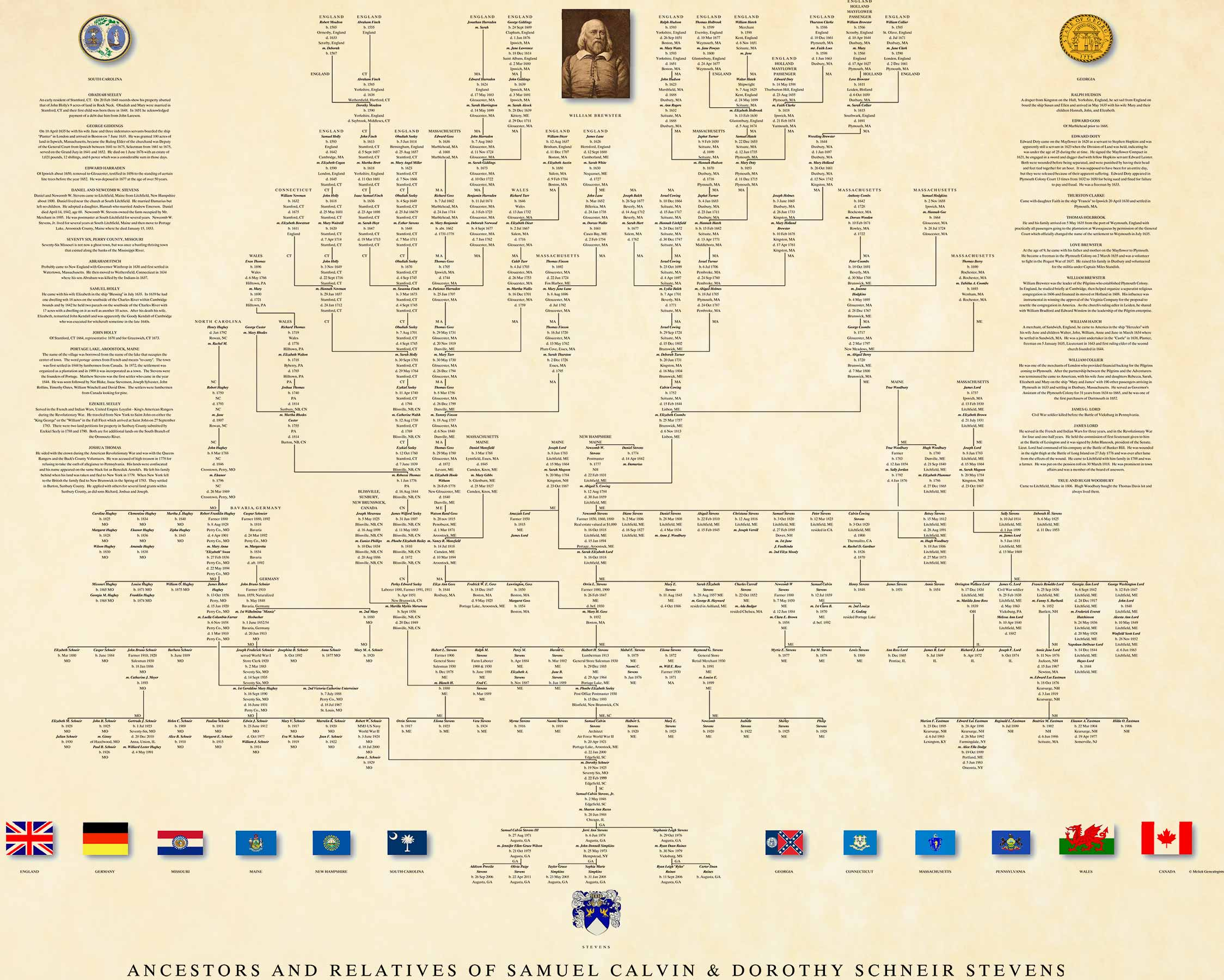 Professional Genealogy Charts u0026 Family Trees : Genealogy Researchers