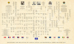 Genealogy Pedigree Chart